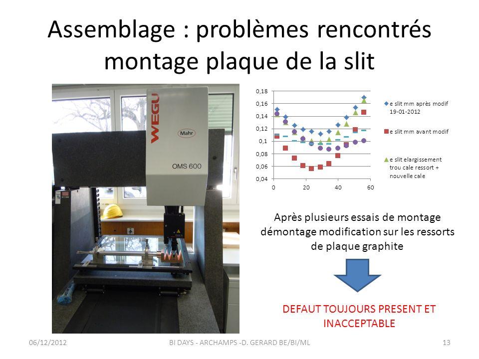 Assemblage : problèmes rencontrés montage plaque de la slit Après plusieurs essais de montage démontage modification sur les ressorts de plaque graphite DEFAUT TOUJOURS PRESENT ET INACCEPTABLE 06/12/201213BI DAYS - ARCHAMPS -D.