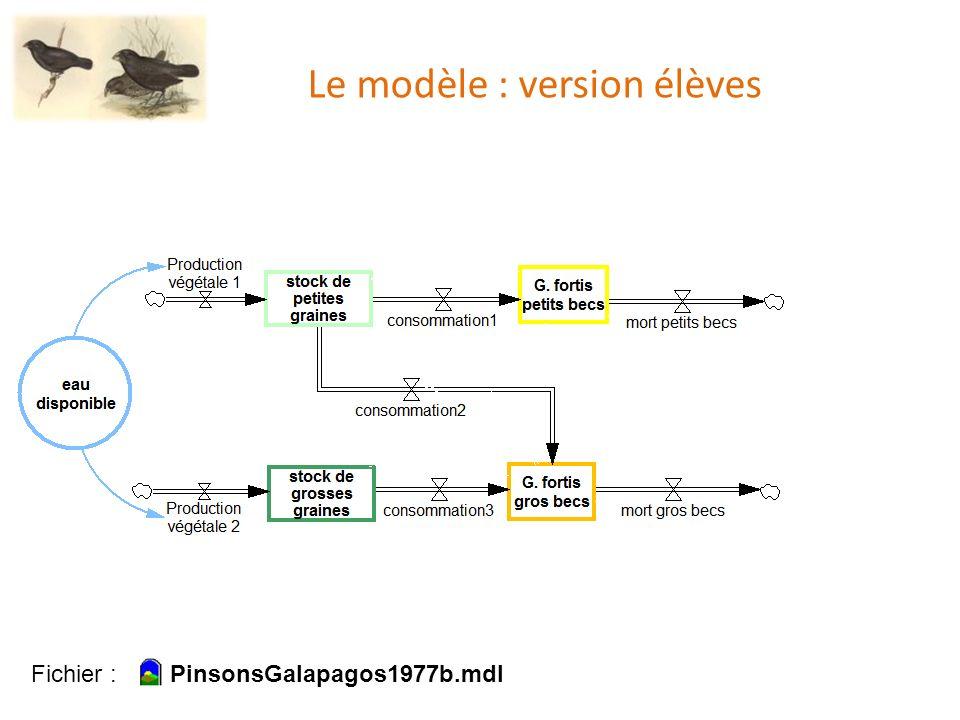 Le modèle : version élèves Fichier : PinsonsGalapagos1977b.mdl