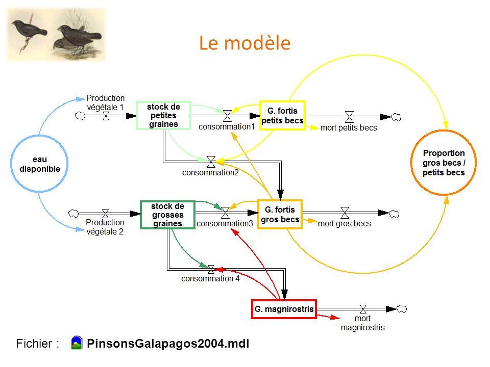 Le modèle Fichier : PinsonsGalapagos2004.mdl