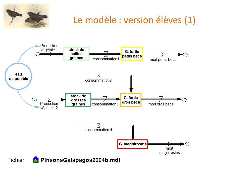 Le modèle : version élèves (1) Fichier : PinsonsGalapagos2004b.mdl