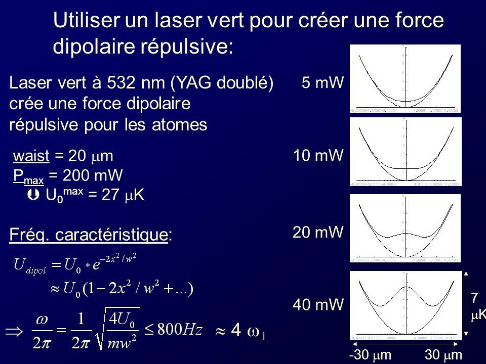 Utiliser un laser vert pour créer une force dipolaire répulsive: Laser vert à 532 nm (YAG doublé) crée une force dipolaire répulsive pour les atomes waist = 20 m P max = 200 mW U 0 max = 27 K 5 mW 10 mW 20 mW 40 mW -30 m 30 m 7 K 4 Fréq.