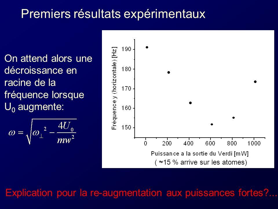 Premiers résultats expérimentaux On attend alors une décroissance en racine de la fréquence lorsque U 0 augmente: Explication pour la re-augmentation aux puissances fortes?...
