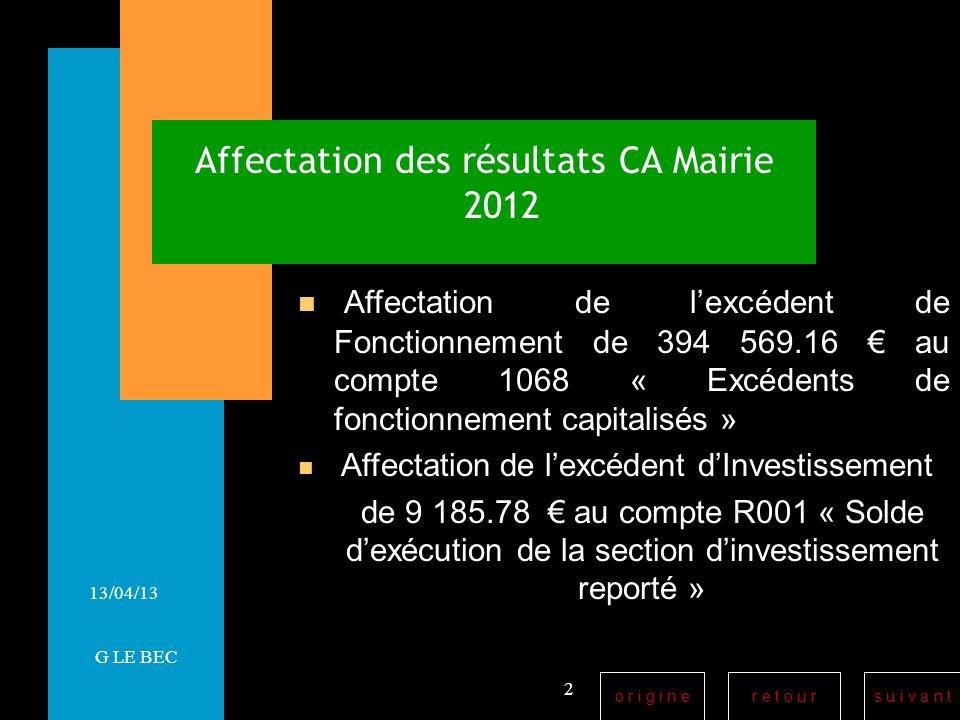 r e t o u rs u i v a n to r i g i n e 13/04/13 Affectation des résultats CA Mairie 2012 Affectation de lexcédent de Fonctionnement de 394 569.16 au compte 1068 « Excédents de fonctionnement capitalisés » Affectation de lexcédent dInvestissement de 9 185.78 au compte R001 « Solde dexécution de la section dinvestissement reporté » 2 G LE BEC