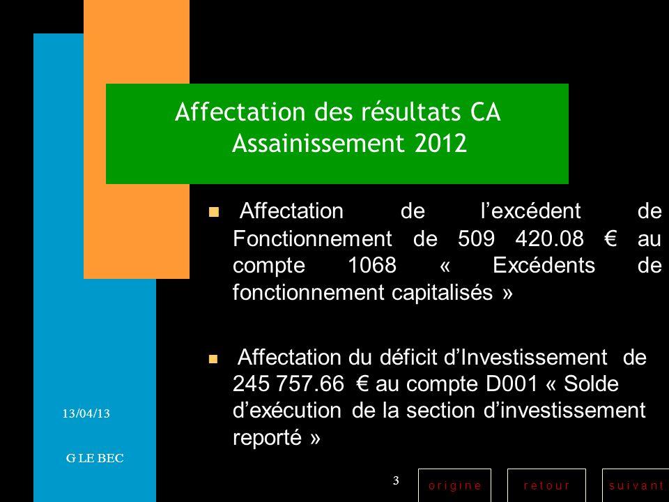 r e t o u rs u i v a n to r i g i n e 13/04/13 Affectation des résultats CA Assainissement 2012 Affectation de lexcédent de Fonctionnement de 509 420.08 au compte 1068 « Excédents de fonctionnement capitalisés » Affectation du déficit dInvestissement de 245 757.66 au compte D001 « Solde dexécution de la section dinvestissement reporté » 3 G LE BEC