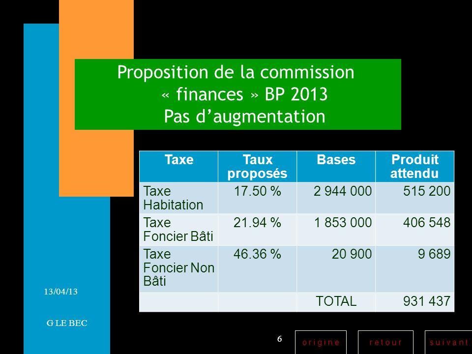 r e t o u rs u i v a n to r i g i n e 13/04/13 Proposition de la commission « finances » BP 2013 Pas daugmentation 6 G LE BEC TaxeTaux proposés BasesProduit attendu Taxe Habitation 17.50 %2 944 000515 200 Taxe Foncier Bâti 21.94 %1 853 000406 548 Taxe Foncier Non Bâti 46.36 %20 9009 689 TOTAL931 437