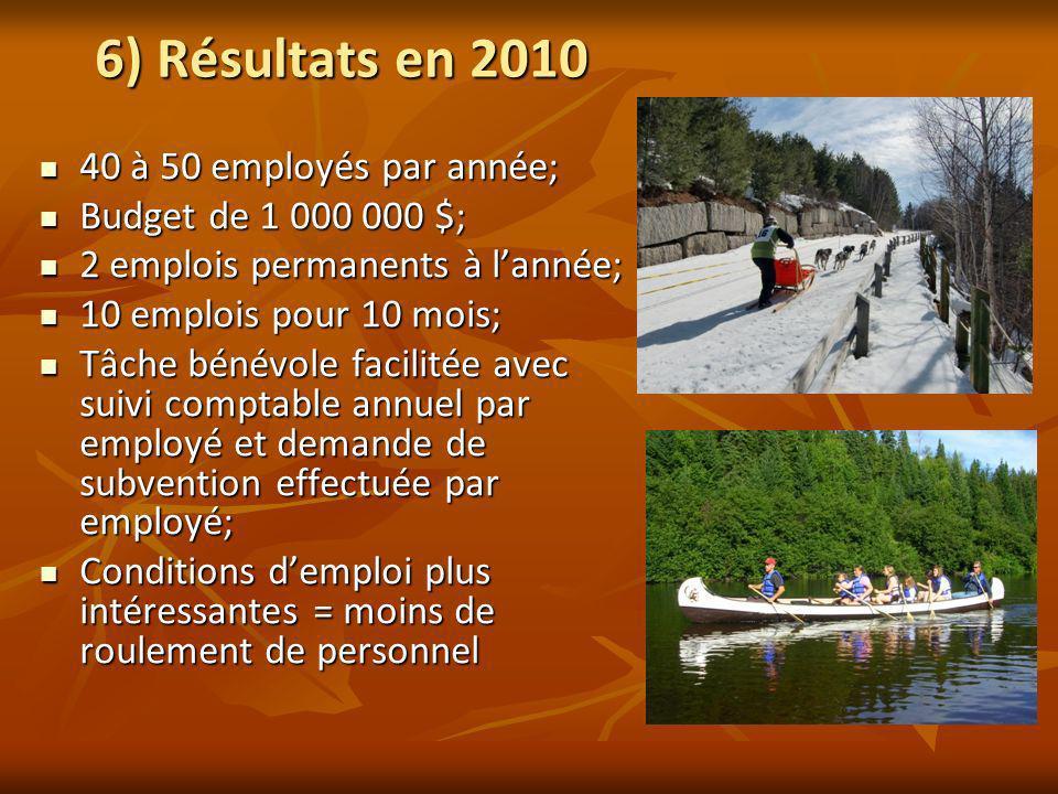 6) Résultats en 2010 40 à 50 employés par année; 40 à 50 employés par année; Budget de 1 000 000 $; Budget de 1 000 000 $; 2 emplois permanents à lann