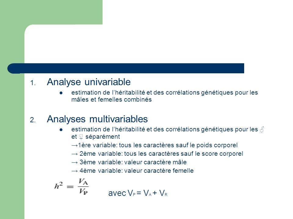 1. Analyse univariable estimation de lhéritabilité et des corrélations génétiques pour les mâles et femelles combinés 2. Analyses multivariables estim
