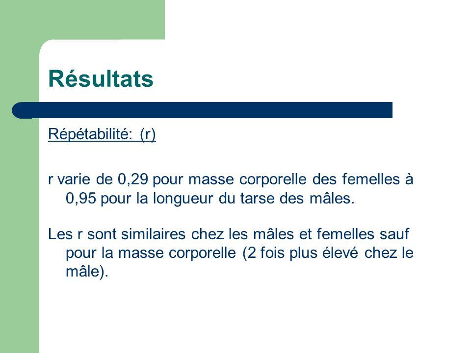 Résultats Répétabilité: (r) r varie de 0,29 pour masse corporelle des femelles à 0,95 pour la longueur du tarse des mâles.