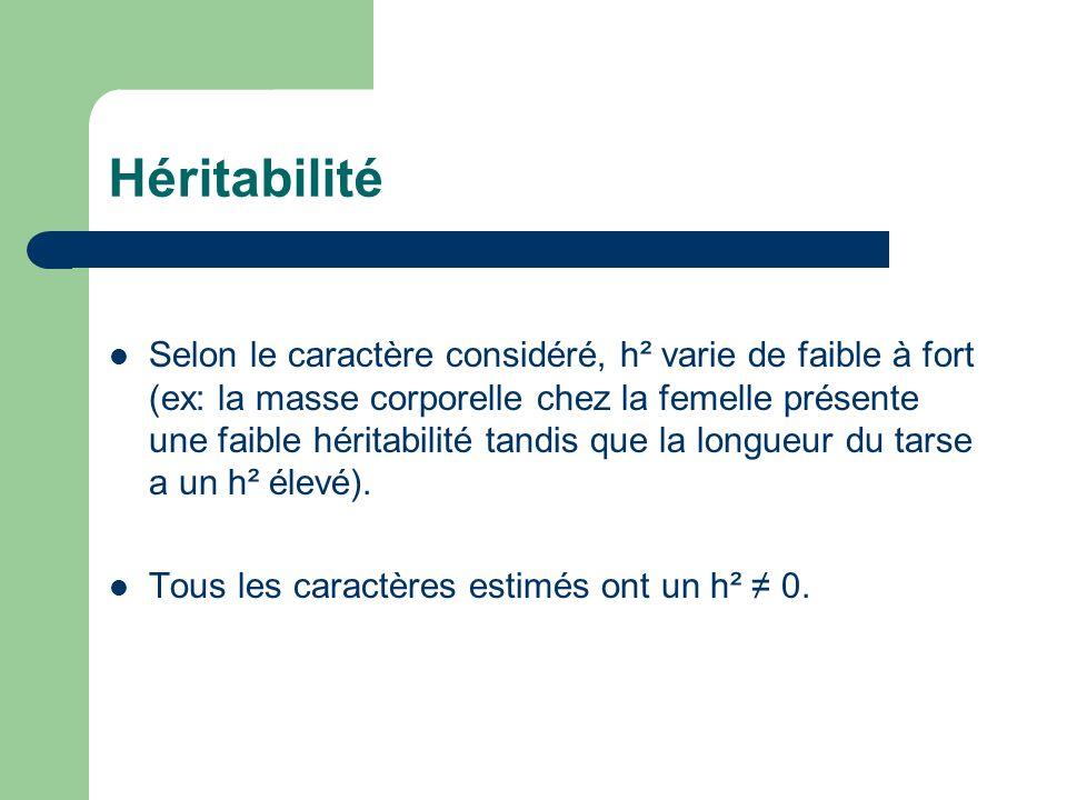 Héritabilité Selon le caractère considéré, h² varie de faible à fort (ex: la masse corporelle chez la femelle présente une faible héritabilité tandis que la longueur du tarse a un h² élevé).