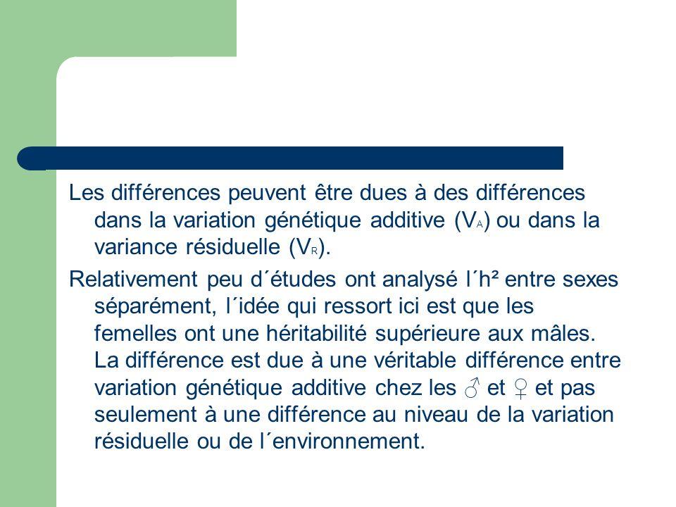 Les différences peuvent être dues à des différences dans la variation génétique additive (V A ) ou dans la variance résiduelle (V R ).