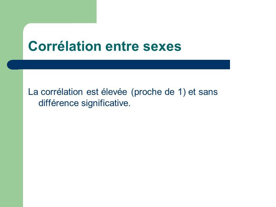 Corrélation entre sexes La corrélation est élevée (proche de 1) et sans différence significative.