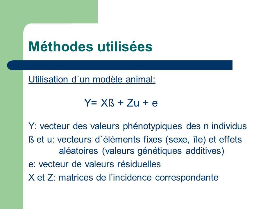 Méthodes utilisées Utilisation d´un modèle animal: Y= Xß + Zu + e Y: vecteur des valeurs phénotypiques des n individus ß et u: vecteurs d´éléments fixes (sexe, île) et effets aléatoires (valeurs génétiques additives) e: vecteur de valeurs résiduelles X et Z: matrices de lincidence correspondante