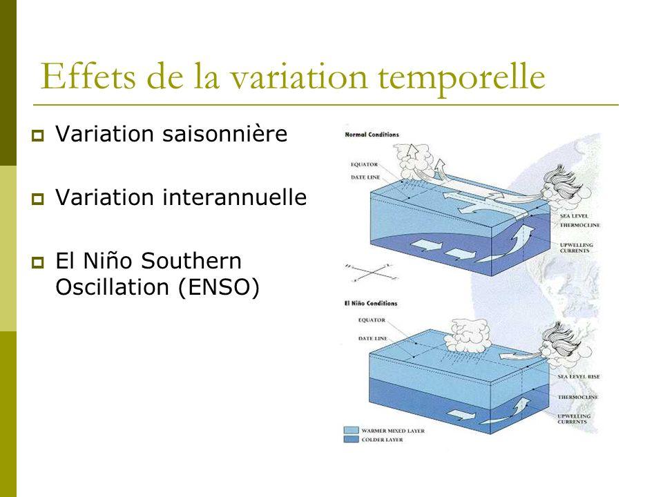Effets de la variation temporelle Variation saisonnière Variation interannuelle El Niño Southern Oscillation (ENSO)