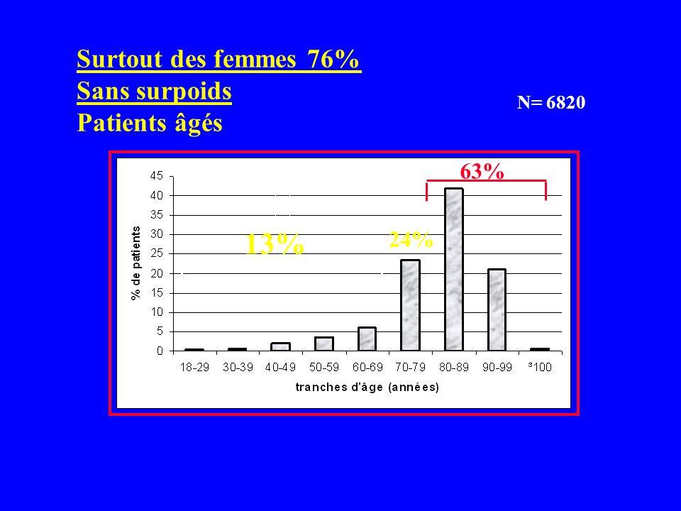 I- LA FRACTURE ET LA FONCTION II- LE CONTEXTE ET LES COMPLICATIONS 525 Centres publics et privés Inclus : 7019 patients Analysables : 6820 (SOFCOT 200