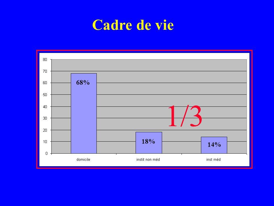 N= 6820 24% 13% 63% Surtout des femmes 76% Sans surpoids Patients âgés