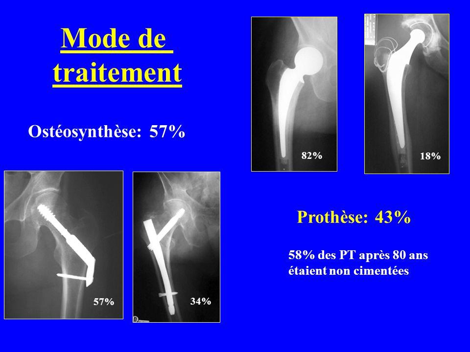 Cervicale vraie 47% Per-trochantérienne 44% Sous-trochantérienne 9% LA FRACTURE