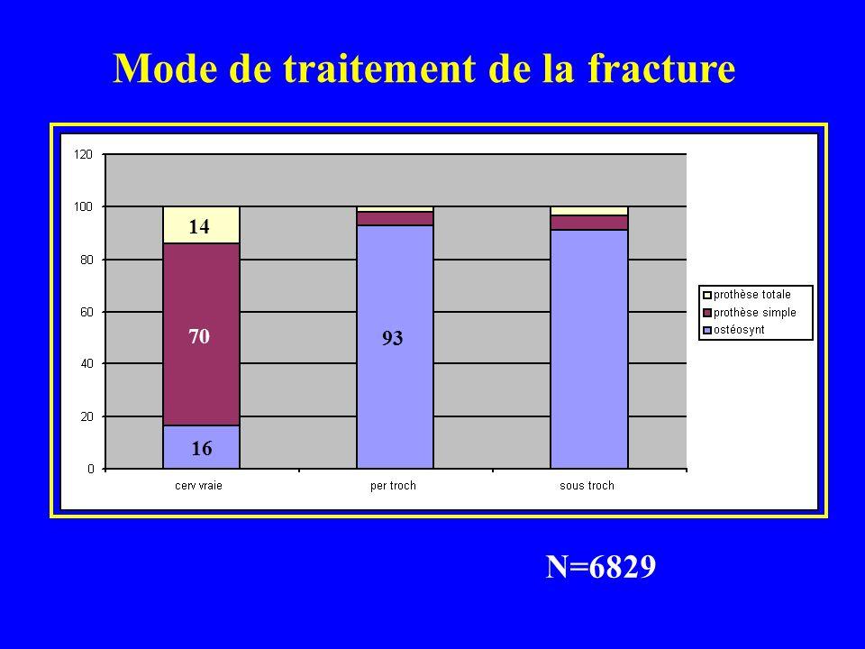 Prothèse: 43% 82% 18% Ostéosynthèse: 57% 34% 57% 58% des PT après 80 ans étaient non cimentées Mode de traitement
