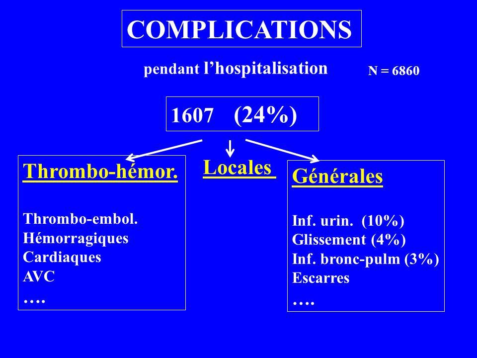 COMPLICATIONS N = 6860 Pendant lhospitalisation: 1607 (24%) De sortie à 3 mois: 672 De 3 à 6 mois 331