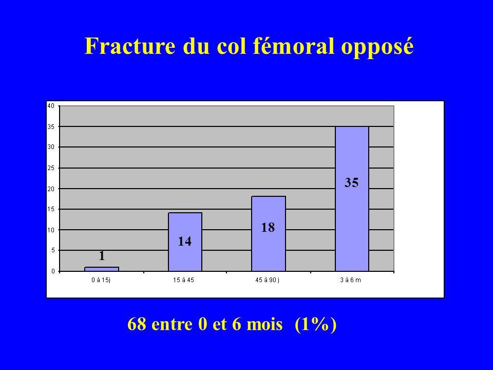 Hospit15 à 45 j45 à 90j3 à 6m Autres fractures 101093252203 (3%) Dont col opposé 114183568 (1%) FRACTURES INTERCURRENTES