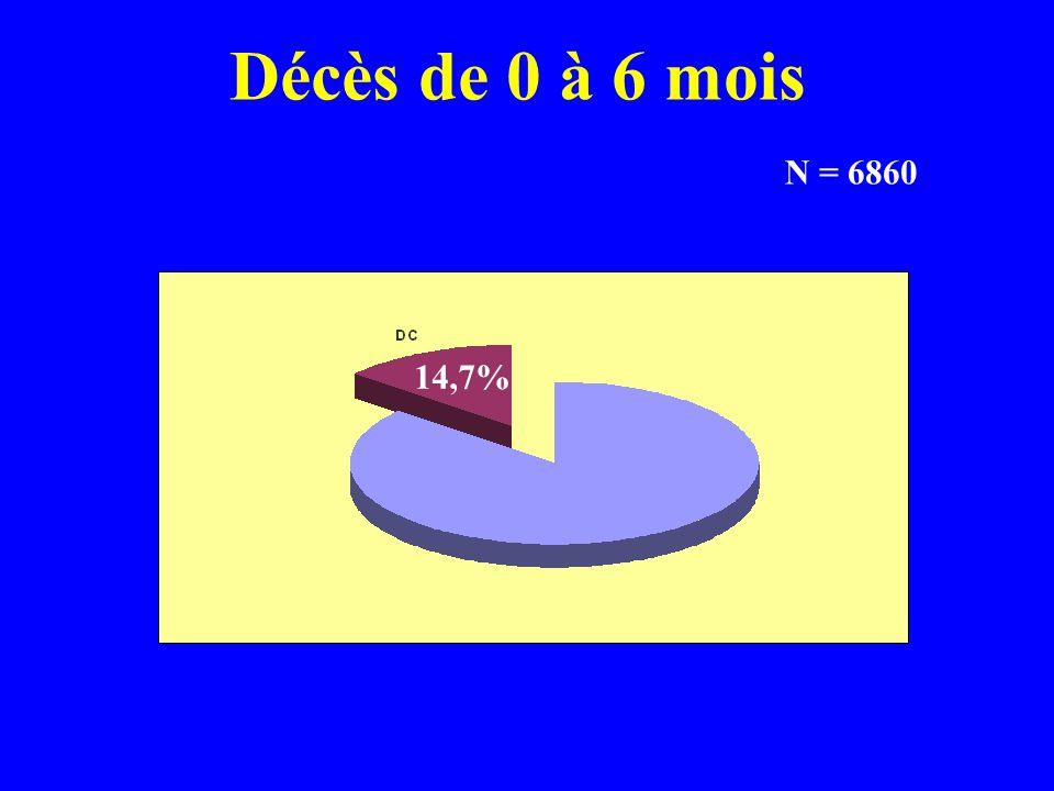 Fracture du col fémoral opposé 1 14 18 35 68 entre 0 et 6 mois (1%)