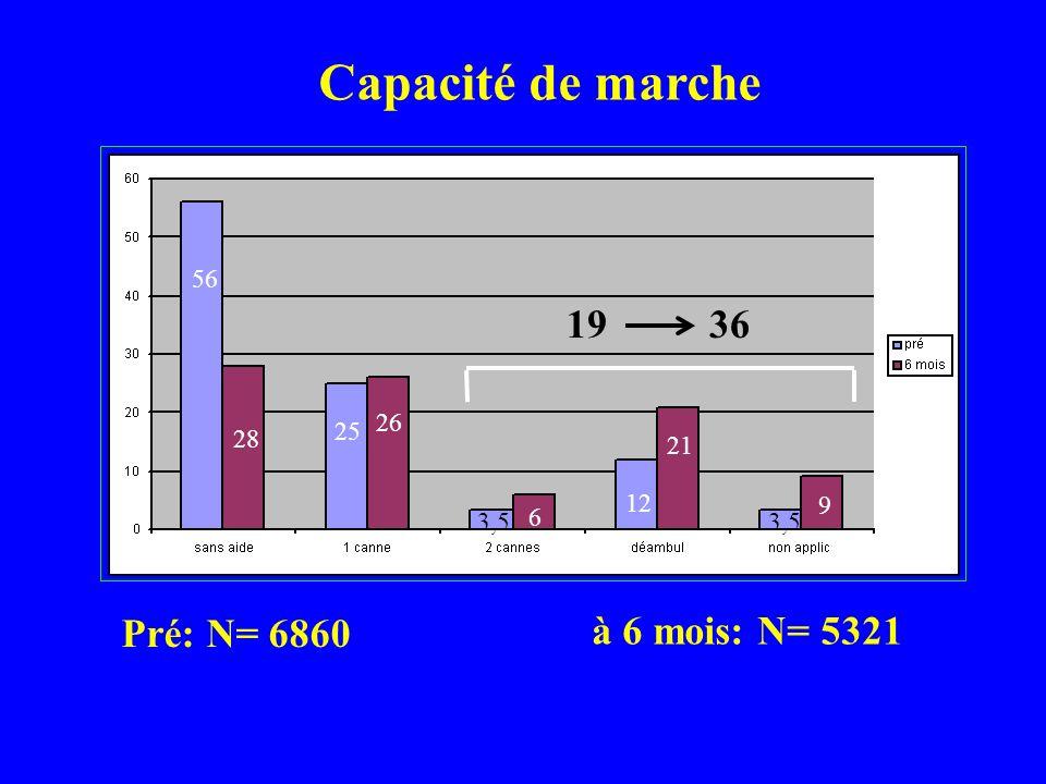 Périmètre de marche Pré : N= 6860 à 6 mois : N= 5299 8% 13% 25% 43% 55%