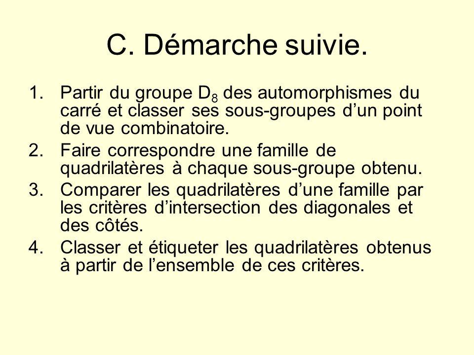 C. Démarche suivie. 1.Partir du groupe D 8 des automorphismes du carré et classer ses sous-groupes dun point de vue combinatoire. 2.Faire correspondre