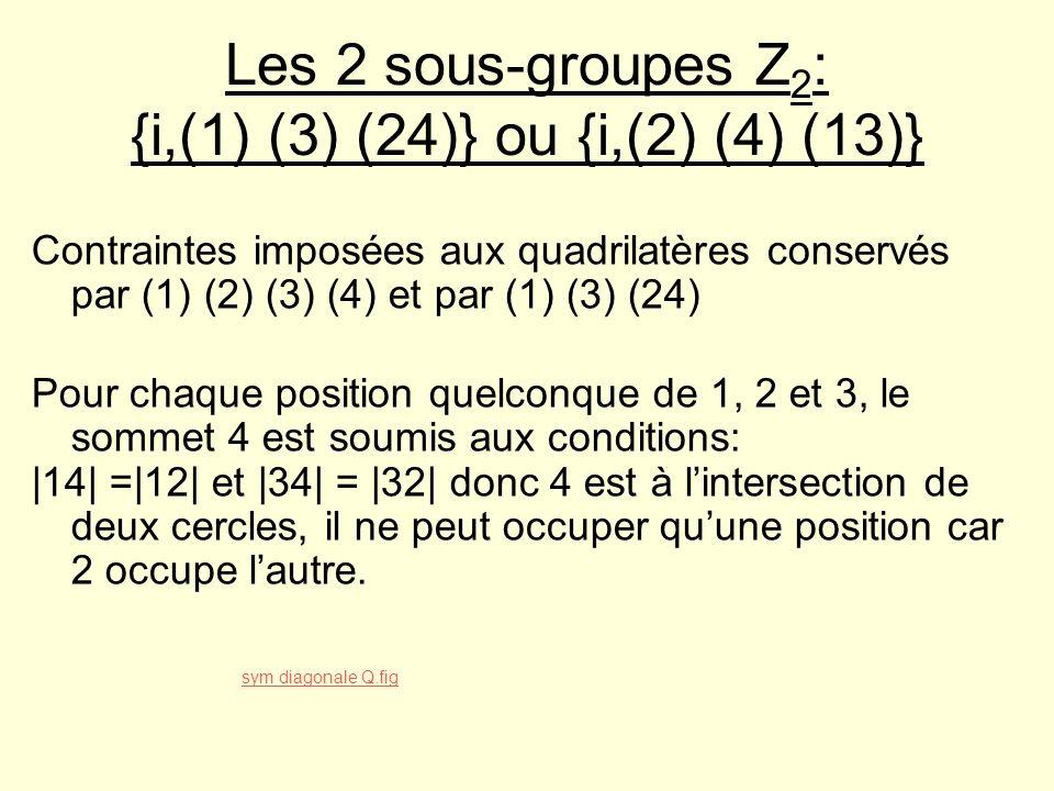 Les 2 sous-groupes Z 2 : {i,(1) (3) (24)} ou {i,(2) (4) (13)} Contraintes imposées aux quadrilatères conservés par (1) (2) (3) (4) et par (1) (3) (24)