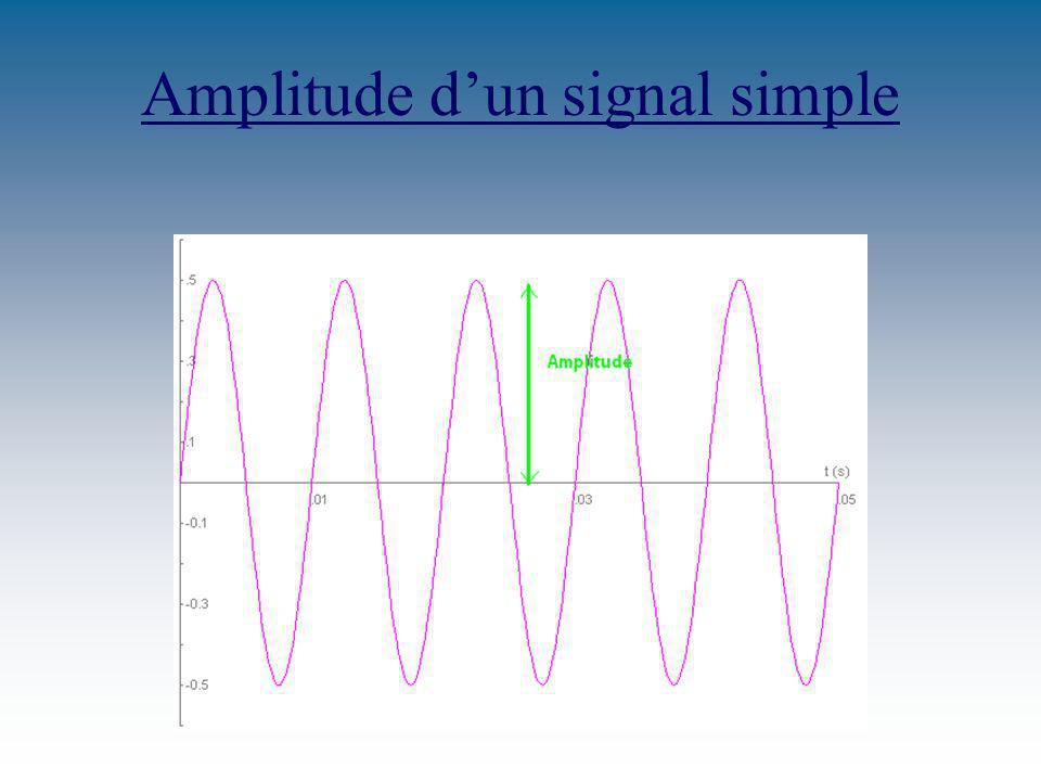 LAmplitude Lamplitude dun son est sa force, son volume sonore. Il sagit de la valeur moyenne de ces surpressions donnée en Pascal (Pa). Les oreilles h