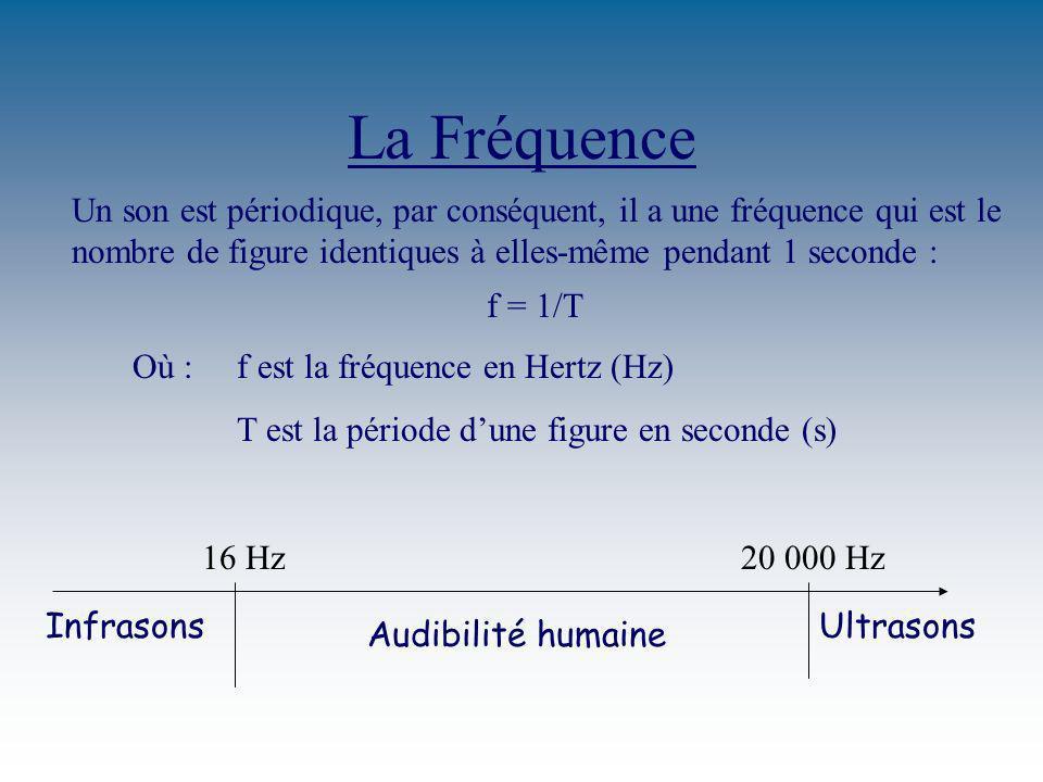La Fréquence Un son est périodique, par conséquent, il a une fréquence qui est le nombre de figure identiques à elles-même pendant 1 seconde : f = 1/T Où : f est la fréquence en Hertz (Hz) T est la période dune figure en seconde (s) 16 Hz20 000 Hz Audibilité humaine InfrasonsUltrasons