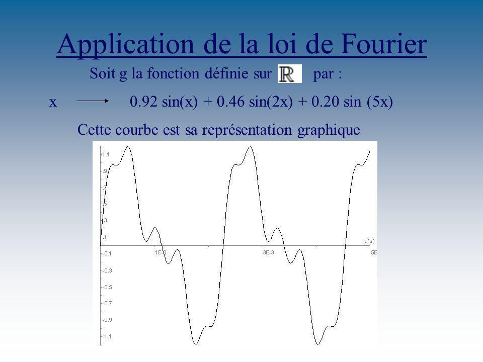 Application de la loi de Fourier Soit g la fonction définie sur par : x0.92 sin(x) + 0.46 sin(2x) + 0.20 sin (5x) Cette courbe est sa représentation graphique
