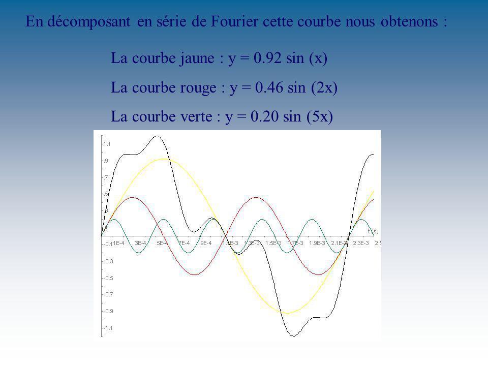 En décomposant en série de Fourier cette courbe nous obtenons : La courbe jaune : y = 0.92 sin (x) La courbe rouge : y = 0.46 sin (2x) La courbe verte : y = 0.20 sin (5x)