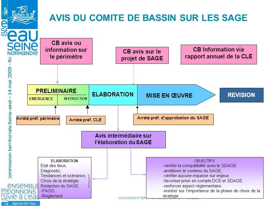COMMISSION TERRITORIALE SEINE AVAL- 14 mai 2009 Commission territoriale Seine-aval – 14 mai 2009 - Rouen CB avis ou information sur le périmètre CB In