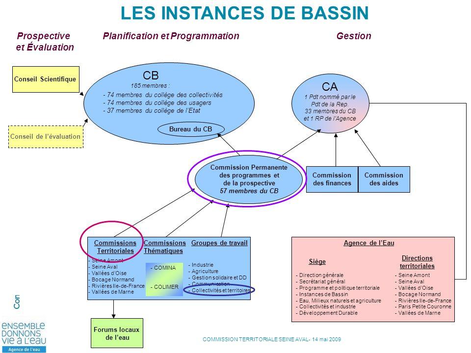 COMMISSION TERRITORIALE SEINE AVAL- 14 mai 2009 Commission territoriale Seine-aval – 14 mai 2009 - Rouen CB 185 membres : Commissions Territoriales Co