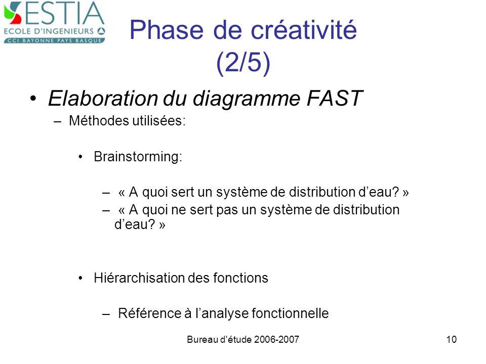 Bureau d'étude 2006-200710 Phase de créativité (2/5) Elaboration du diagramme FAST –Méthodes utilisées: Brainstorming: – « A quoi sert un système de d