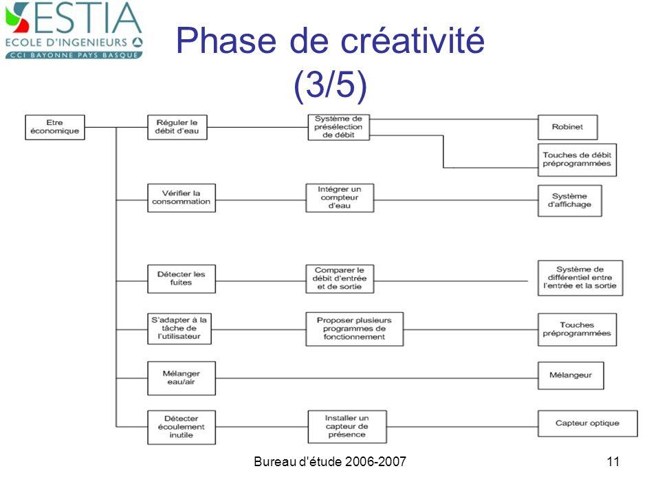 Bureau d'étude 2006-200711 Phase de créativité (3/5)