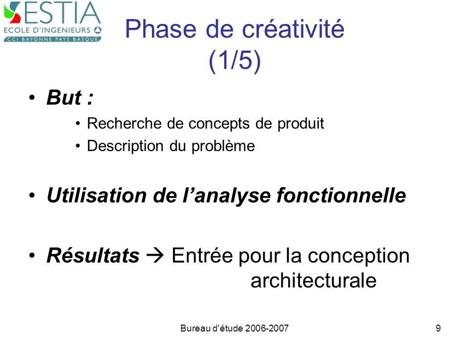 Bureau d'étude 2006-20079 Phase de créativité (1/5) But : Recherche de concepts de produit Description du problème Utilisation de lanalyse fonctionnel