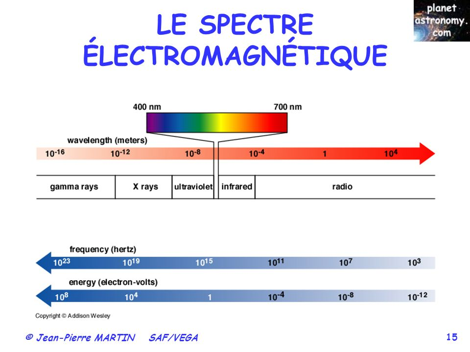 © Jean-Pierre MARTIN SAF/VEGA 15 LE SPECTRE ÉLECTROMAGNÉTIQUE