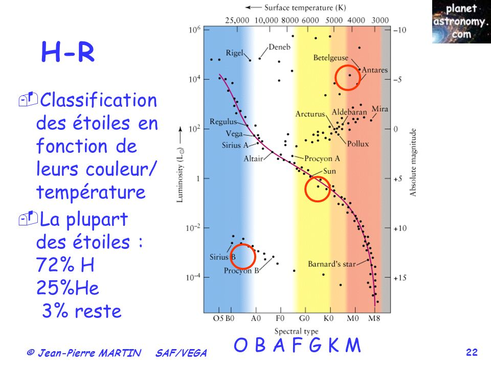 © Jean-Pierre MARTIN SAF/VEGA 22 H-R Classification des étoiles en fonction de leurs couleur/ température La plupart des étoiles : 72% H 25%He 3% rest