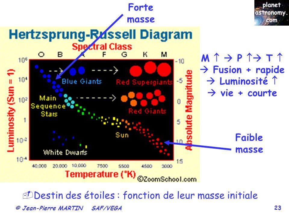 © Jean-Pierre MARTIN SAF/VEGA 23 Faible masse Forte masse M P T Fusion + rapide Luminosité vie + courte Destin des étoiles : fonction de leur masse initiale