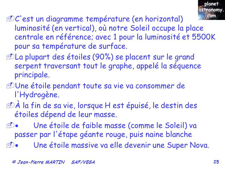 © Jean-Pierre MARTIN SAF/VEGA 25 C est un diagramme température (en horizontal) luminosité (en vertical), où notre Soleil occupe la place centrale en référence; avec 1 pour la luminosité et 5500K pour sa température de surface.