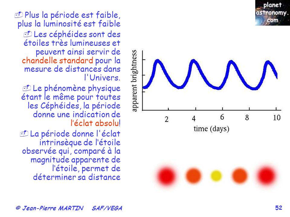 © Jean-Pierre MARTIN SAF/VEGA 52 Plus la période est faible, plus la luminosité est faible Les céphéides sont des étoiles très lumineuses et peuvent a