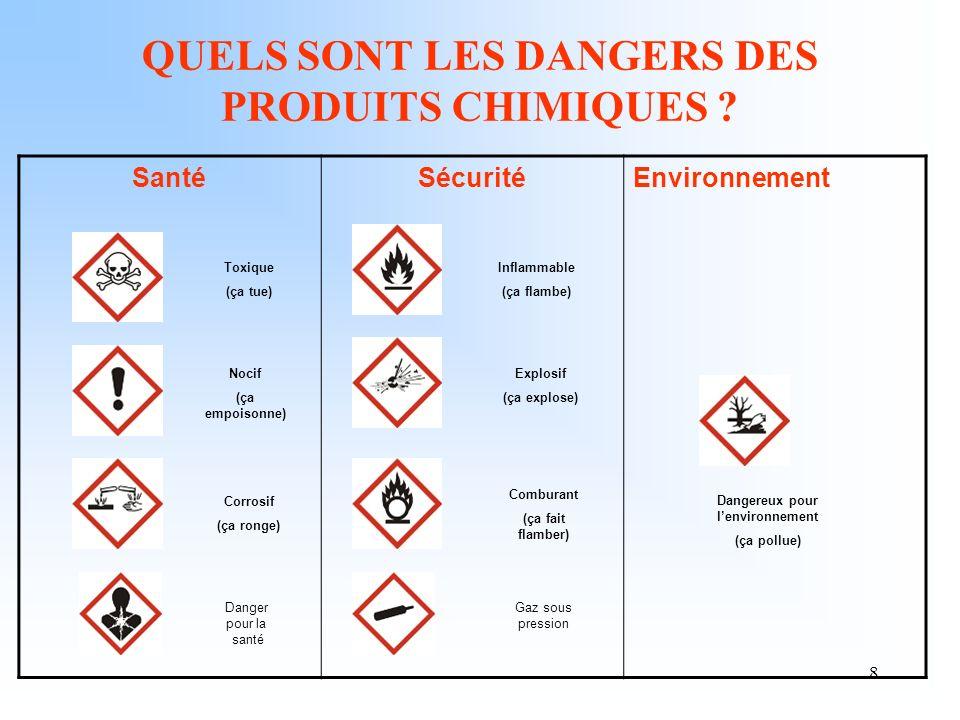 8 QUELS SONT LES DANGERS DES PRODUITS CHIMIQUES ? Santé SécuritéEnvironnement Toxique (ça tue) Nocif (ça empoisonne) Corrosif (ça ronge) Inflammable (