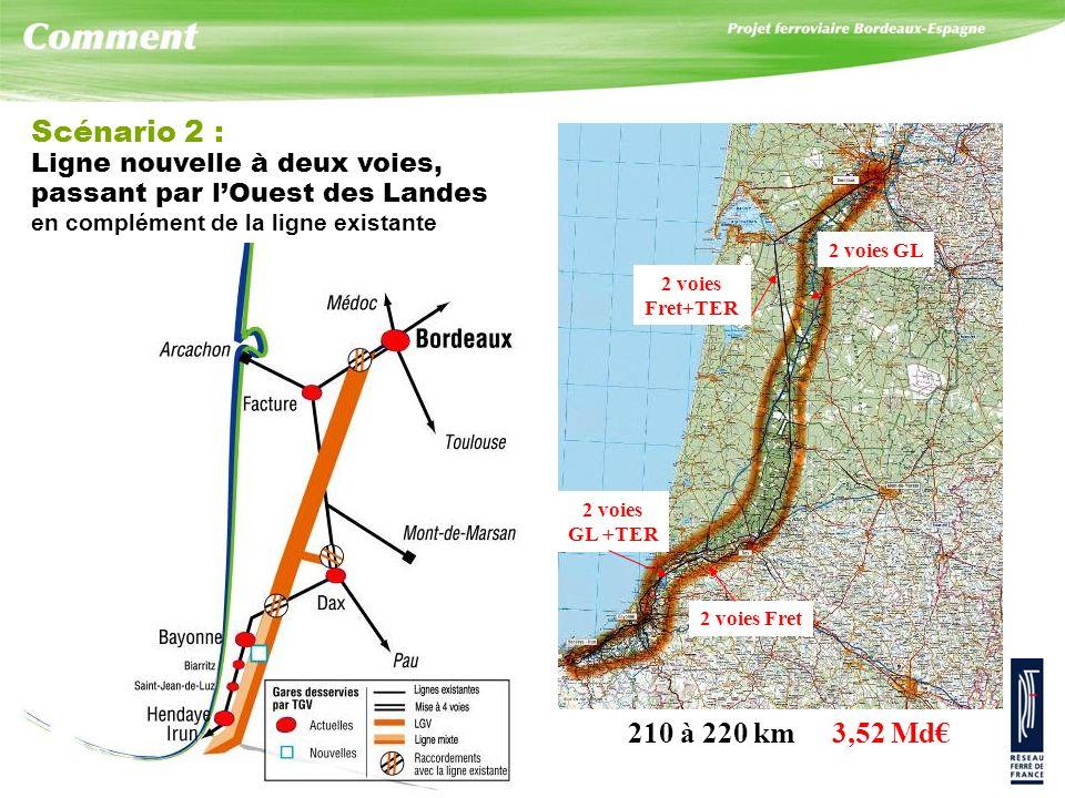 Scénario 2 : Ligne nouvelle à deux voies, passant par lOuest des Landes en complément de la ligne existante 210 à 220 km 3,52 Md 2 voies Fret+TER 2 voies GL 2 voies Fret 2 voies GL +TER