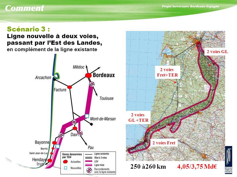 Scénario 3 : Ligne nouvelle à deux voies, passant par lEst des Landes, en complément de la ligne existante 250 à260 km 4,05/3,75 Md 2 voies Fret+TER 2 voies GL 2 voies Fret 2 voies GL +TER