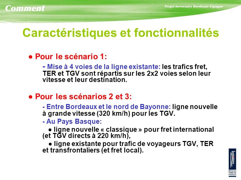 Caractéristiques et fonctionnalités Pour le scénario 1: - Mise à 4 voies de la ligne existante: les trafics fret, TER et TGV sont répartis sur les 2x2 voies selon leur vitesse et leur destination.