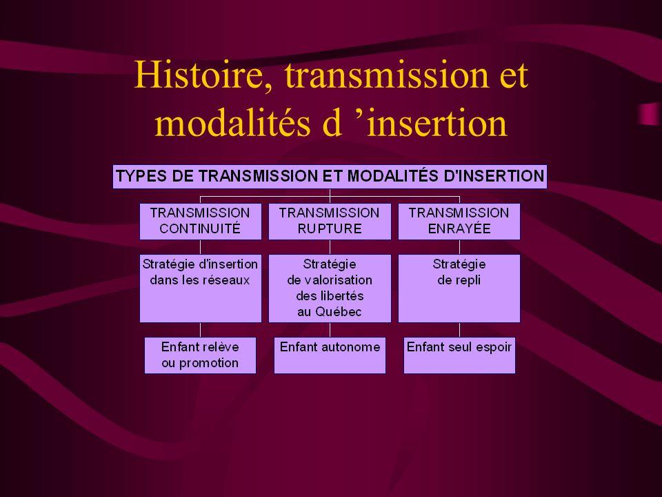 Histoire, transmission et modalités d insertion