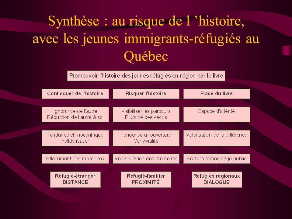 Synthèse : au risque de l histoire, avec les jeunes immigrants-réfugiés au Québec