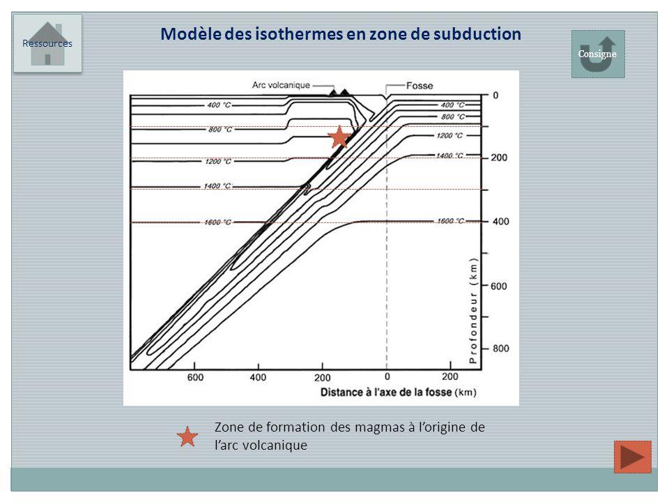 Ressources Modèle des isothermes en zone de subduction Zone de formation des magmas à lorigine de larc volcanique Consigne