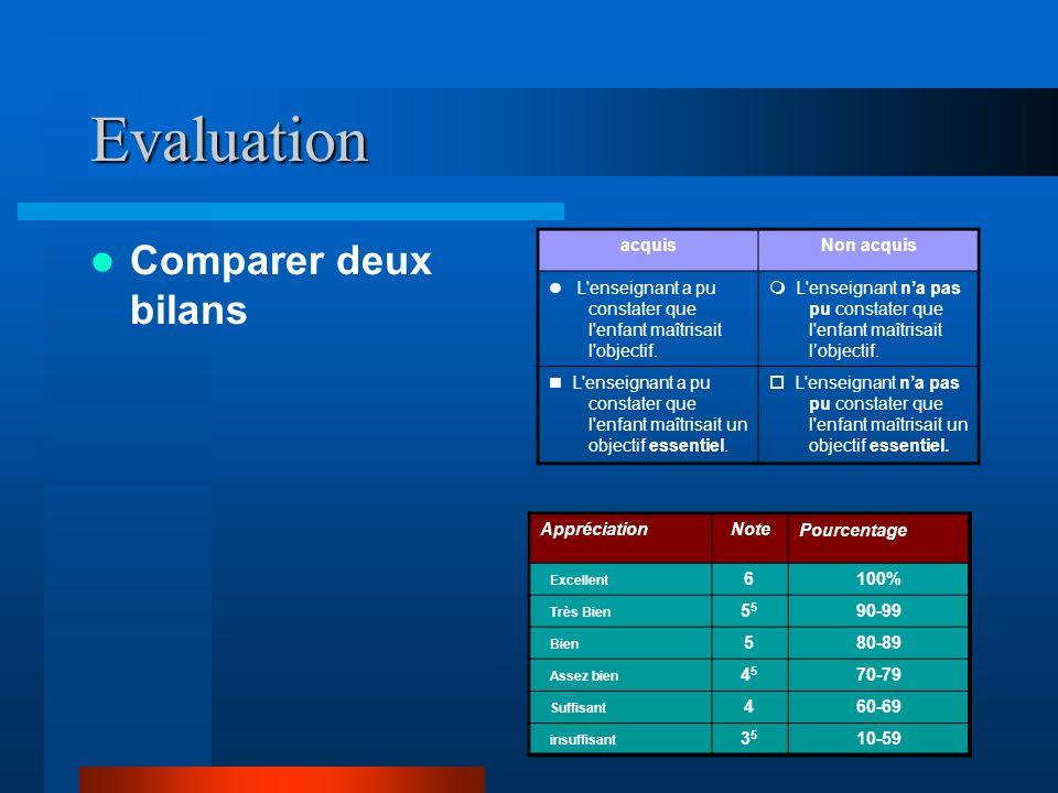 Evaluation Comparer deux bilans acquisNon acquis L enseignant a pu constater que l enfant maîtrisait l objectif.