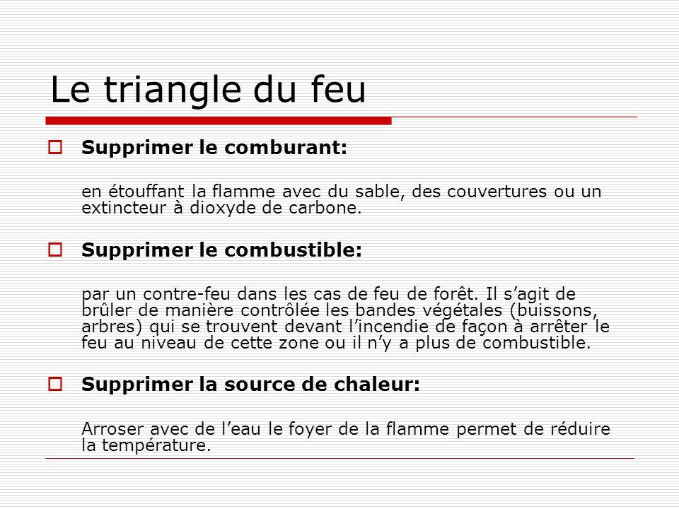 Le triangle du feu Supprimer le comburant: en étouffant la flamme avec du sable, des couvertures ou un extincteur à dioxyde de carbone.